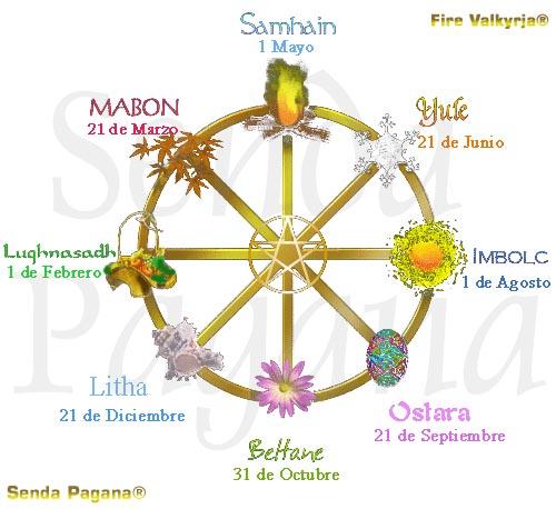 WICCA, SABBATS WICCA, Rueda Anual, Significado de los Sabbats, Samhain ...
